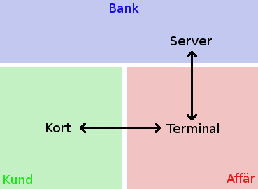 Kortbetalning med dagens modell