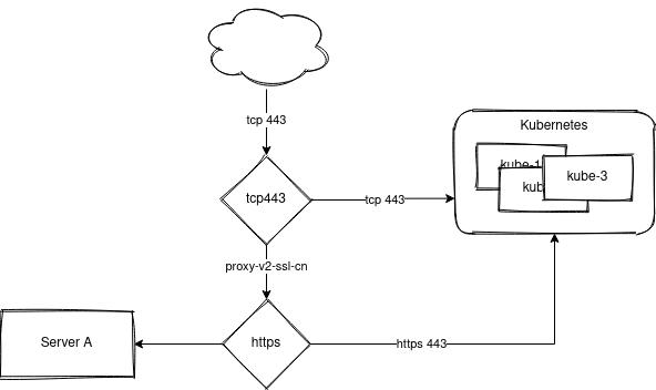 HAproxy diagram 2